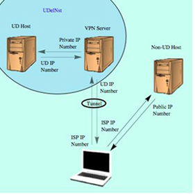 Computer connected to UD VPN using private IP when accessing UD hosts and public IP when accessing external hosts.